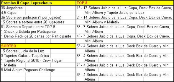 Premios II Copa Leprechaun