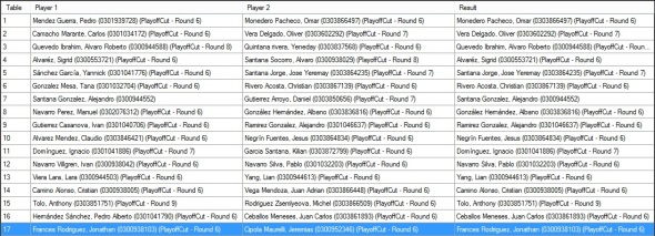 Ronda 1 Pairings
