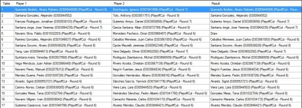 Ronda 4 Pairings