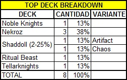TOP Deck Breakdown
